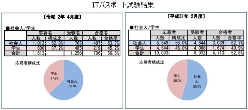 ITパスポート試験合格率